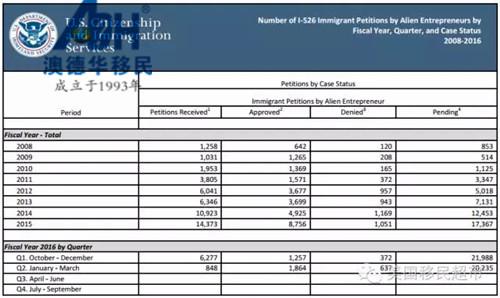 2016财年第二季度EB-5数据