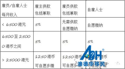 香港的强积金政策