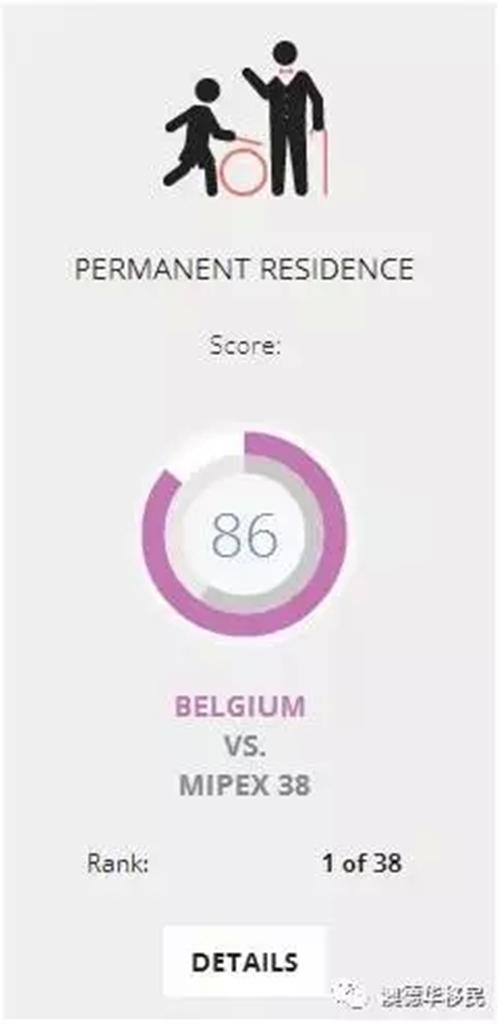 国际移民报告认证比利时为38个欧盟及其他国家中最容易拿到永久居住证的国家!